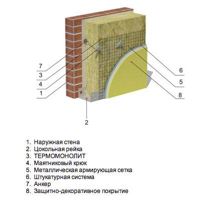Минераловатная теплоизоляция трубопроводов